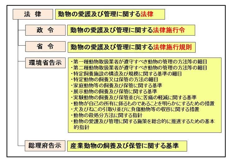 動物の愛護及び管理に関する法律の関係法令体系図