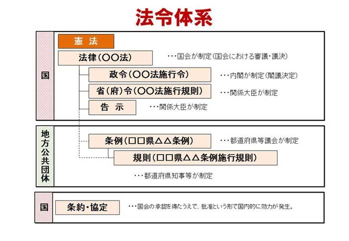 法令体系図