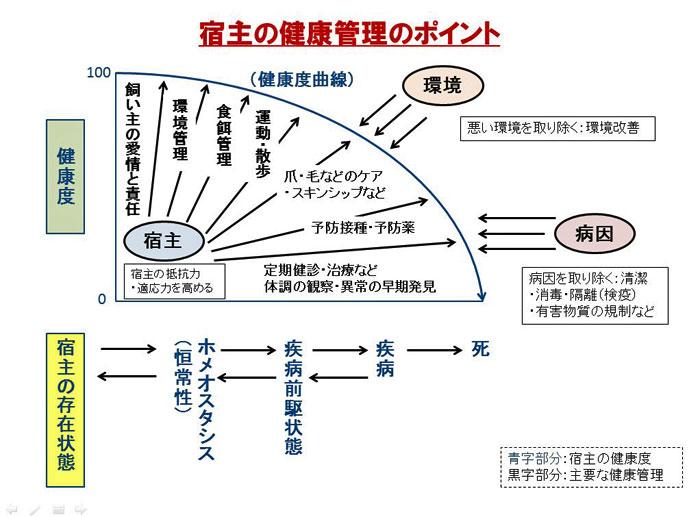 宿主の健康管理のポイント図